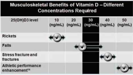 Voordelen van vitamine D zijn concentratie afhankelijk. Om het maximale uit sportprestaties te halen is 50 ng/ml (125 nmol/l) aanbevolen. Figuur uit [].
