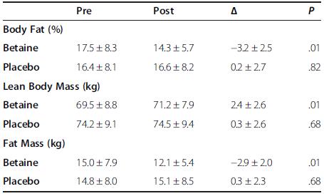 De effecten van betaine suppletie op lichaamscompositie zoals gemeten in [2].