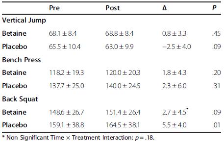 Effecten op krachtmetingen van betaine suppletie zoals gemeten in [2].
