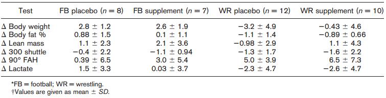 Effect van beta-alanine op lichaamscompositie en prestaties.